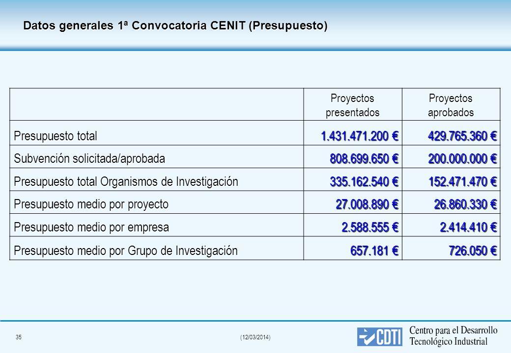 34(12/03/2014) Datos generales 1ª Convocatoria CENIT ProyectospresentadosProyectosaprobados Número de proyectos 5316 Número de empresas 553178 % PYMES