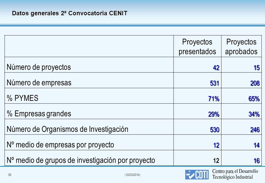 35(12/03/2014) Datos generales 1ª Convocatoria CENIT (Presupuesto) Proyectos presentados Proyectos aprobados Presupuesto total 1.431.471.200 1.431.471