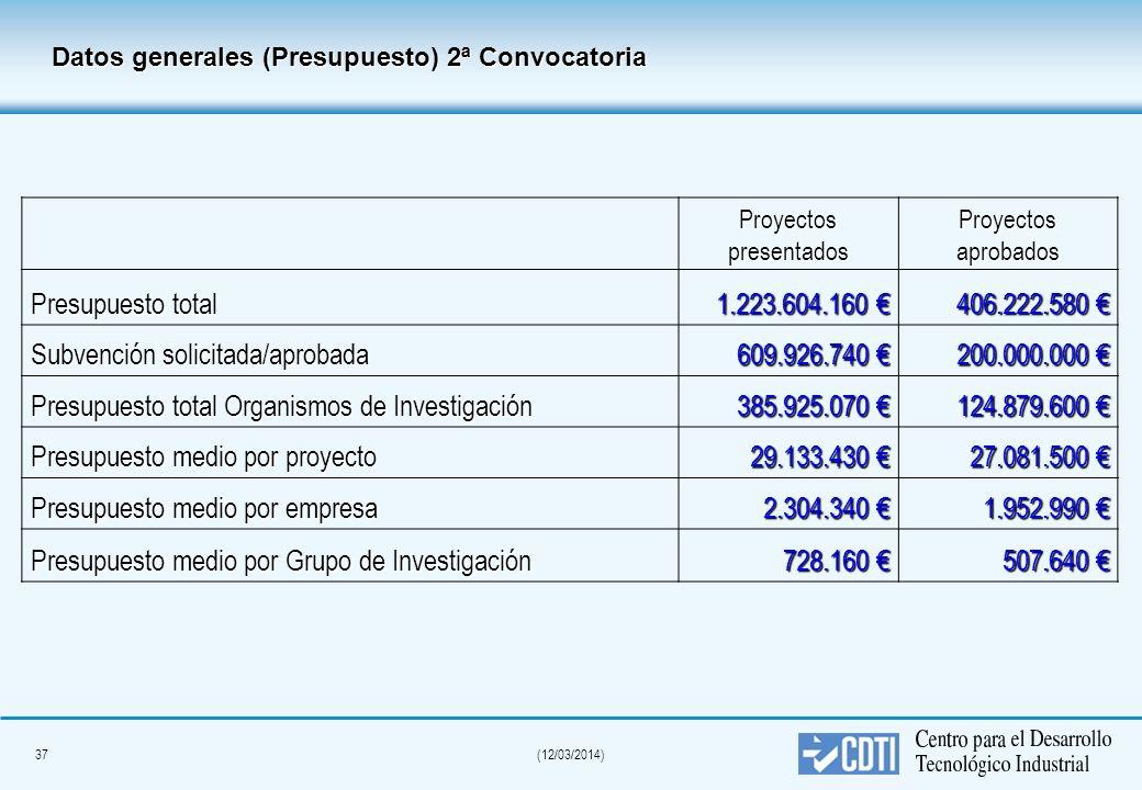 36(12/03/2014) Datos generales 2ª Convocatoria CENIT ProyectospresentadosProyectosaprobados Número de proyectos 4215 Número de empresas 531208 % PYMES