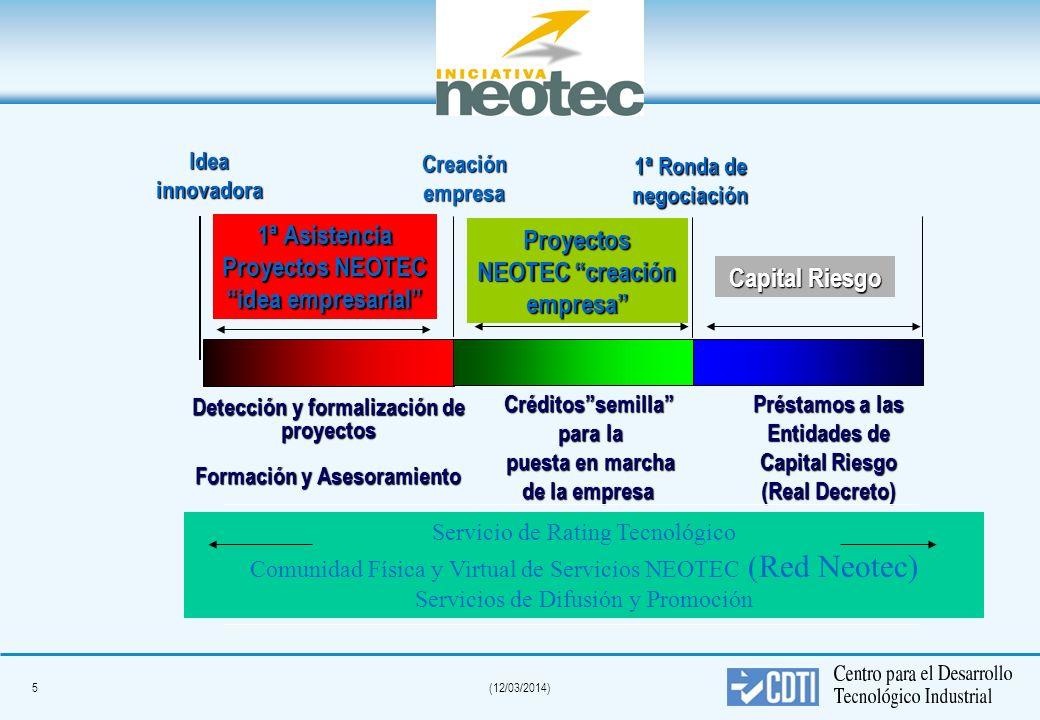 5(12/03/2014) 1ª Asistencia Proyectos NEOTEC idea empresarial Idea innovadora Detección y formalización de proyectos Formación y Asesoramiento Créditossemilla para la para la puesta en marcha puesta en marcha de la empresa Préstamos a las Entidades de Capital Riesgo (Real Decreto) Creación empresa 1ª Ronda de negociación Proyectos NEOTEC creación empresa Capital Riesgo Servicio de Rating Tecnológico Comunidad Física y Virtual de Servicios NEOTEC (Red Neotec) Servicios de Difusión y Promoción