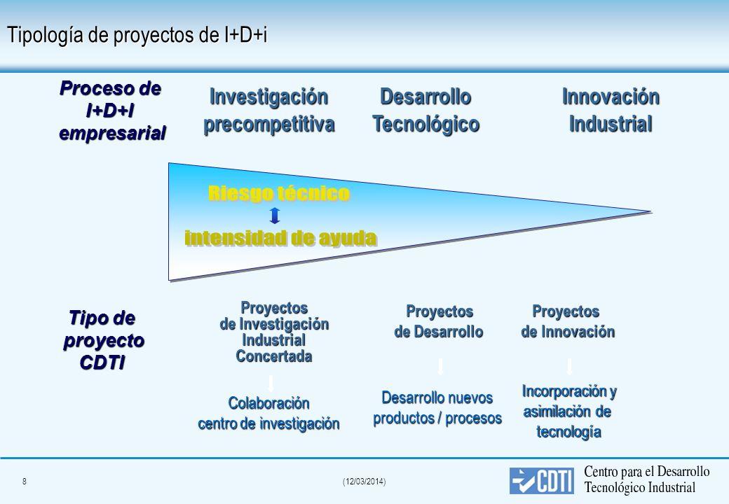 18(12/03/2014) Características de un proyecto CDTI No líneas predeterminadas.