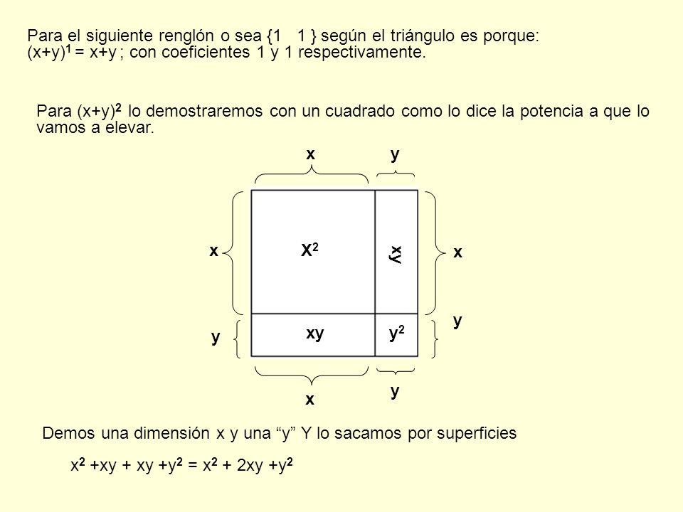 Demos una dimensión x y una y Y lo sacamos por superficies x 2 +xy + xy +y 2 = x 2 + 2xy +y 2 Para el siguiente renglón o sea {1 1 } según el triángulo es porque: (x+y) 1 = x+y ; con coeficientes 1 y 1 respectivamente.