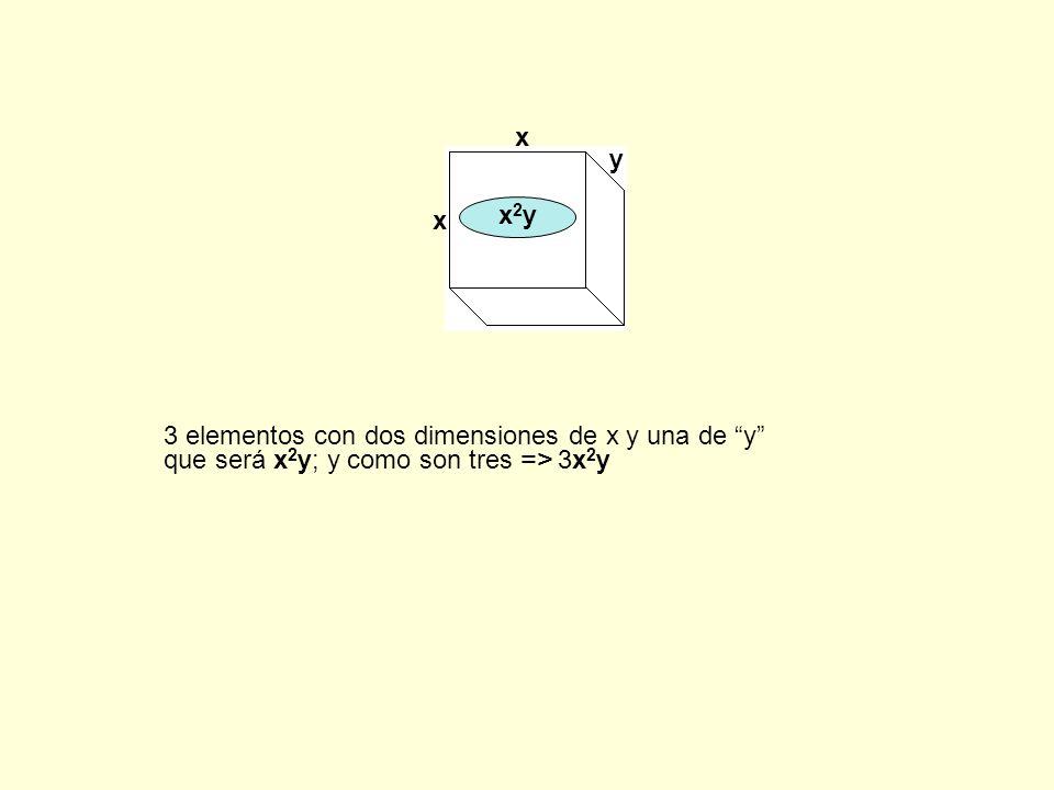 x x y x2yx2y 3 elementos con dos dimensiones de x y una de y que será x 2 y; y como son tres => 3x 2 y