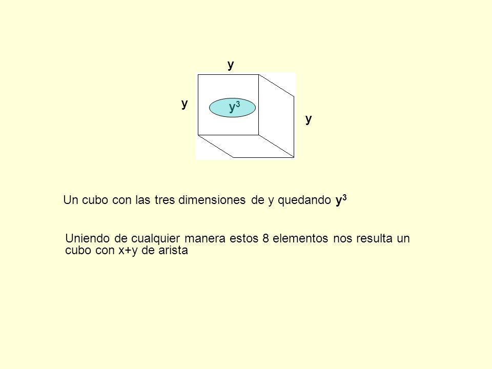 y y y y 3 Un cubo con las tres dimensiones de y quedando y 3 Uniendo de cualquier manera estos 8 elementos nos resulta un cubo con x+y de arista