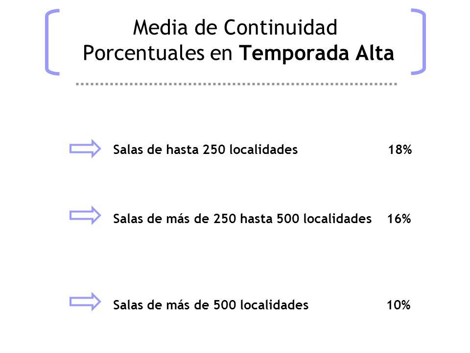 Media de Continuidad Porcentuales en Temporada Alta Salas de hasta 250 localidades 18% Salas de más de 250 hasta 500 localidades 16% Salas de más de 500 localidades 10%