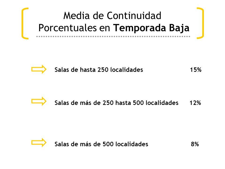 Media de Continuidad Porcentuales en Temporada Baja Salas de hasta 250 localidades 15% Salas de más de 250 hasta 500 localidades 12% Salas de más de 500 localidades 8%