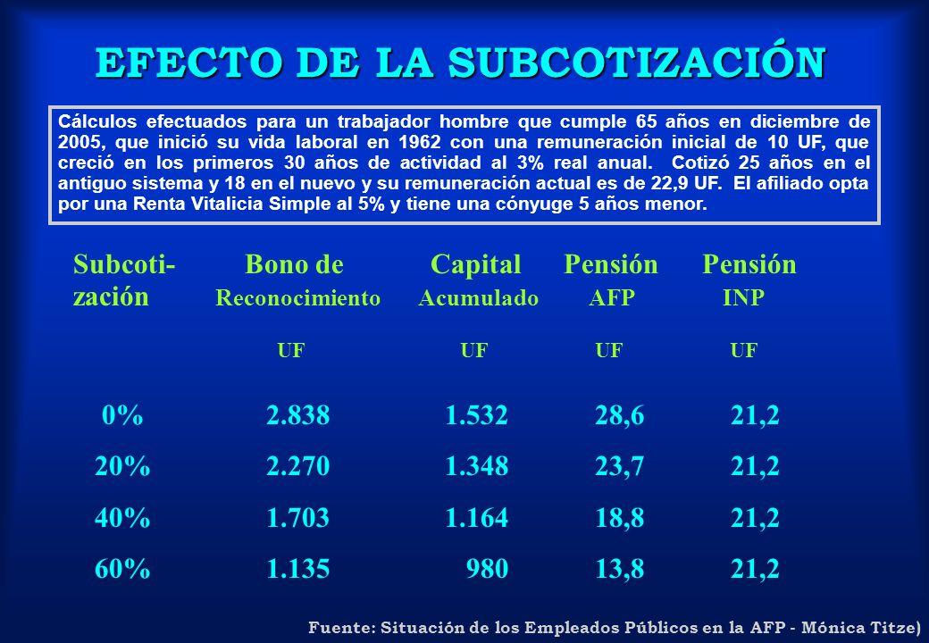 EFECTO DE LA SUBCOTIZACIÓN Subcoti-Bono de Capital Pensión Pensión zación Reconocimiento Acumulado AFP INP UF UF UF UF 0% 2.838 1.532 28,6 21,2 20% 2.
