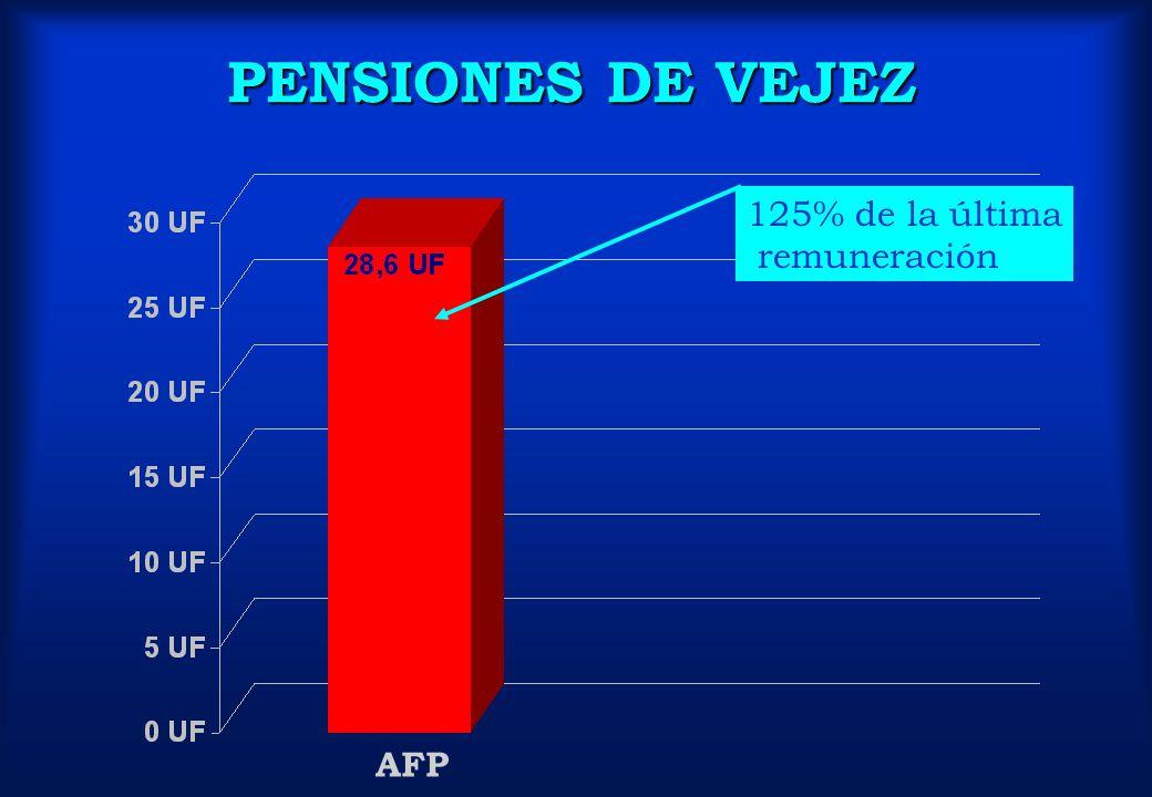AFP 125% de la última remuneración PENSIONES DE VEJEZ