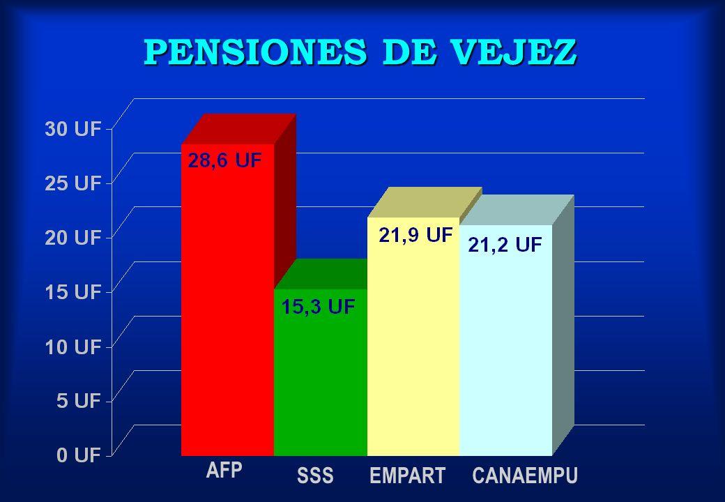 AFP SSSEMPARTCANAEMPU PENSIONES DE VEJEZ