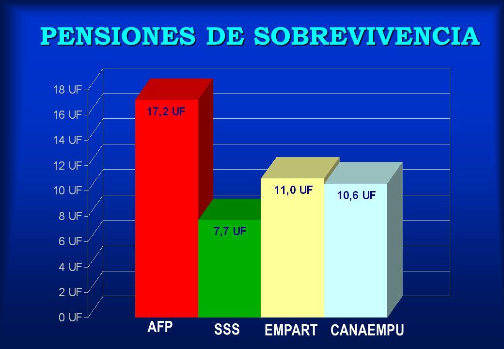 AFP SSS EMPARTCANAEMPU PENSIONES DE SOBREVIVENCIA