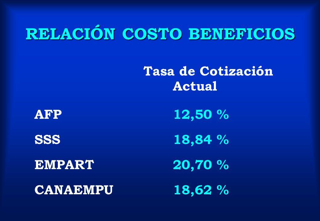 RELACIÓN COSTO BENEFICIOS Tasa de Cotización Actual AFP12,50 % SSS18,84 % EMPART20,70 % CANAEMPU18,62 %