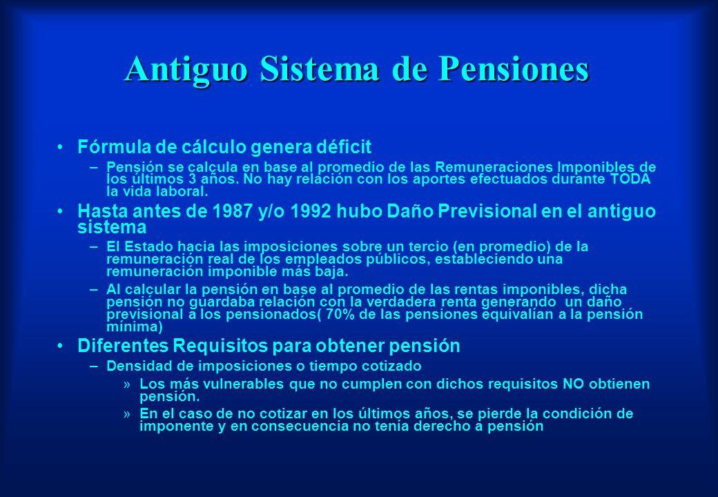 Antiguo Sistema de Pensiones Fórmula de cálculo genera déficit –Pensión se calcula en base al promedio de las Remuneraciones Imponibles de los últimos