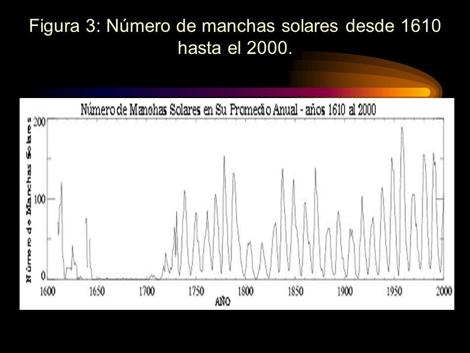 El ciclo solar no tiene una duración exacta de 11 años. Su longitud, medida desde el mínimo hasta el máximo varía, el ciclo más corto fue el No 2 con