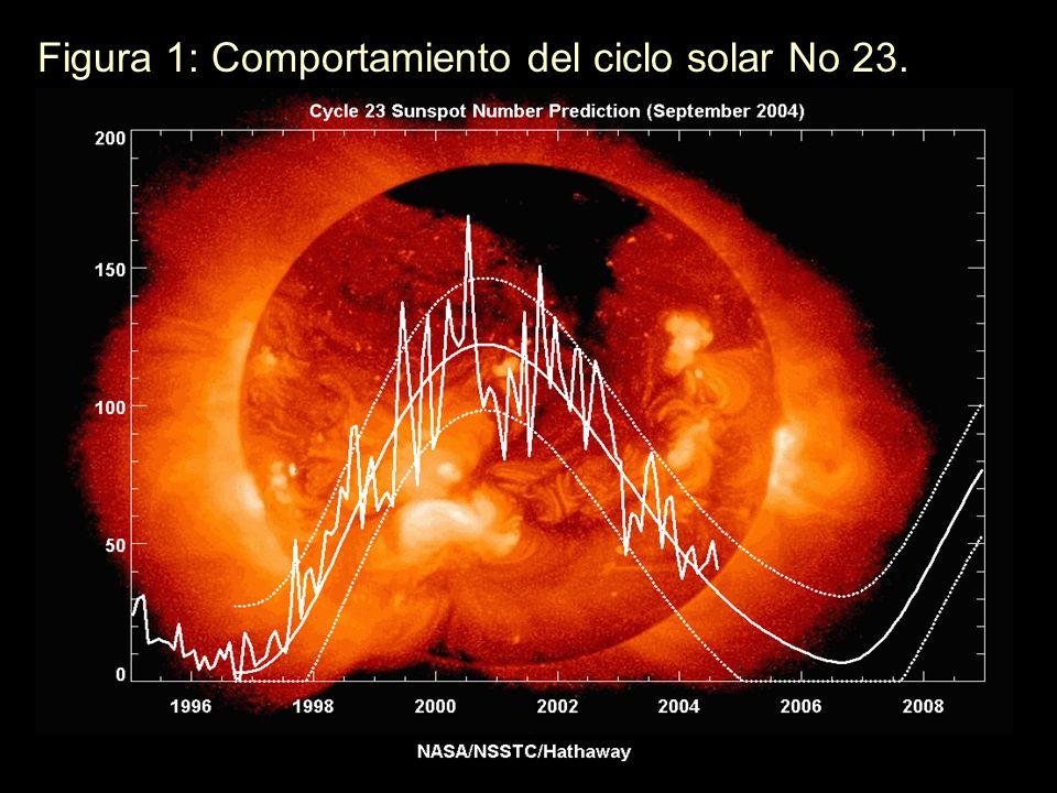 En abril del 2000 tiene lugar el máximo del ciclo 23 con una media de 120.7, para comenzar de nuevo el descenso en busca del siguiente mínimo. Este ci