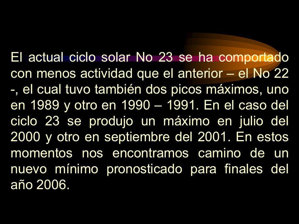 Figura 1: Comportamiento del ciclo solar No 23.