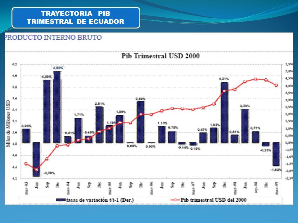 TRAYECTORIA PIB TRIMESTRAL DE ECUADOR