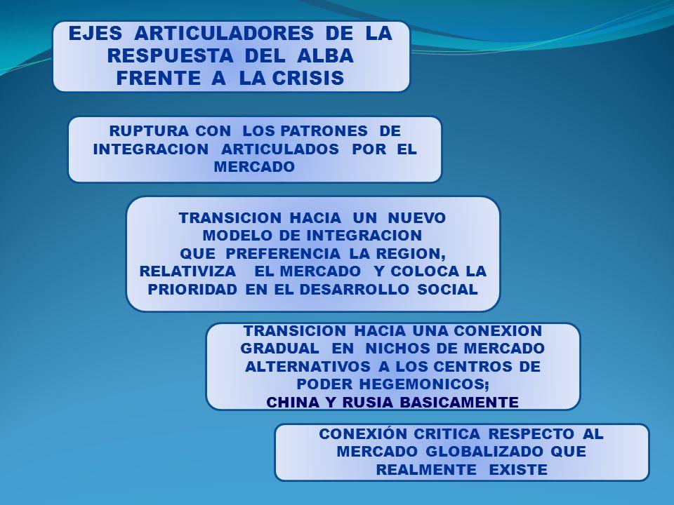EJES ARTICULADORES DE LA RESPUESTA DEL ALBA FRENTE A LA CRISIS RUPTURA CON LOS PATRONES DE INTEGRACION ARTICULADOS POR EL MERCADO TRANSICION HACIA UNA CONEXION GRADUAL EN NICHOS DE MERCADO ALTERNATIVOS A LOS CENTROS DE PODER HEGEMONICOS; CHINA Y RUSIA BASICAMENTE TRANSICION HACIA UN NUEVO MODELO DE INTEGRACION QUE PREFERENCIA LA REGION, RELATIVIZA EL MERCADO Y COLOCA LA PRIORIDAD EN EL DESARROLLO SOCIAL CONEXIÓN CRITICA RESPECTO AL MERCADO GLOBALIZADO QUE REALMENTE EXISTE