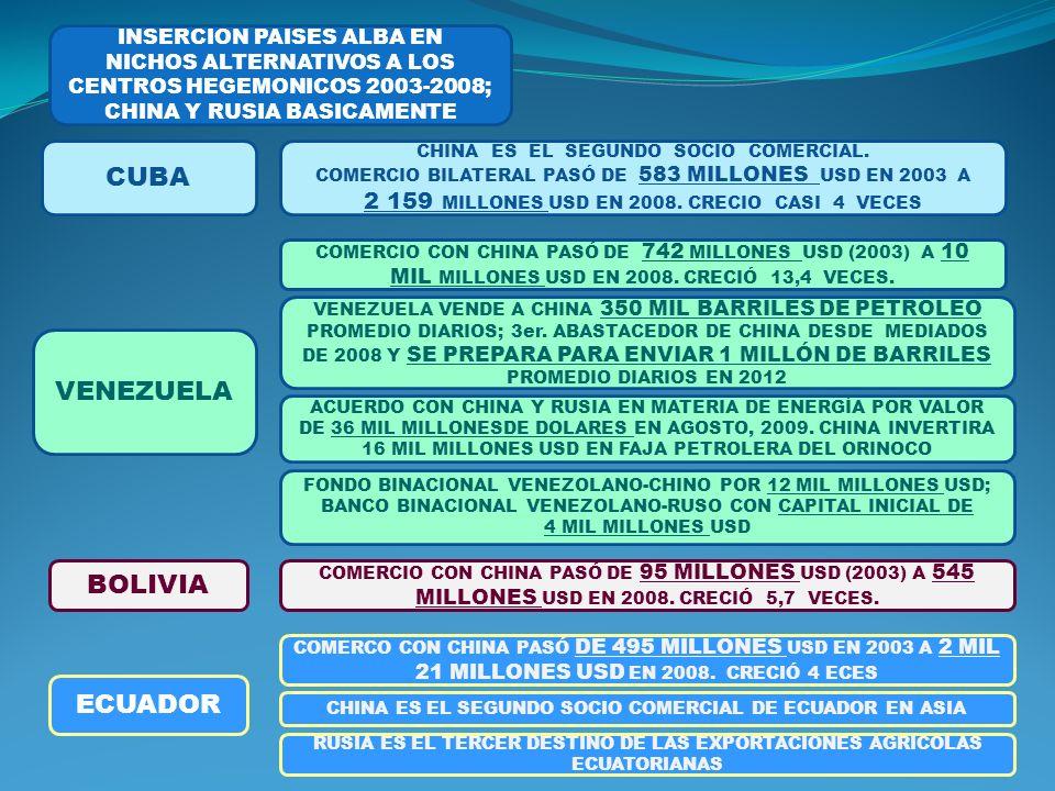 INSERCION PAISES ALBA EN NICHOS ALTERNATIVOS A LOS CENTROS HEGEMONICOS 2003-2008; CHINA Y RUSIA BASICAMENTE CUBA VENEZUELA ECUADOR BOLIVIA CHINA ES EL SEGUNDO SOCIO COMERCIAL.