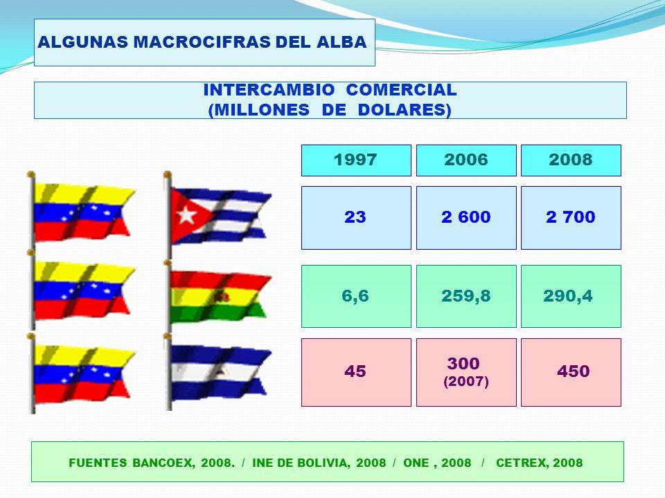 INTERCAMBIO COMERCIAL (MILLONES DE DOLARES) FUENTES : BANCOEX, 2008.