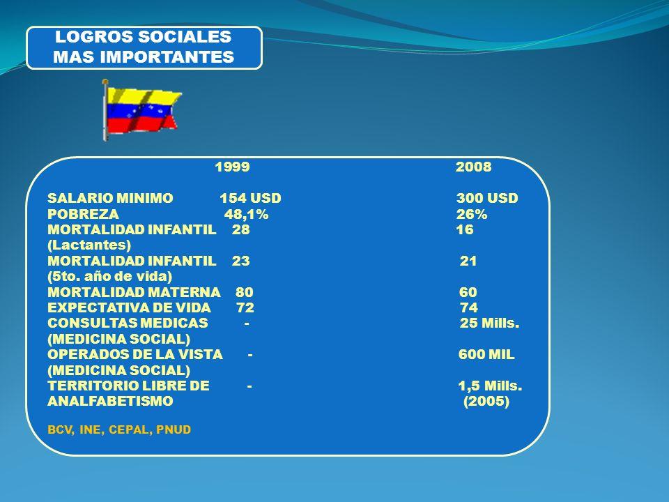 LOGROS SOCIALES MAS IMPORTANTES 1999 2008 SALARIO MINIMO 154 USD 300 USD POBREZA 48,1% 26% MORTALIDAD INFANTIL 28 16 (Lactantes) MORTALIDAD INFANTIL 23 21 (5to.