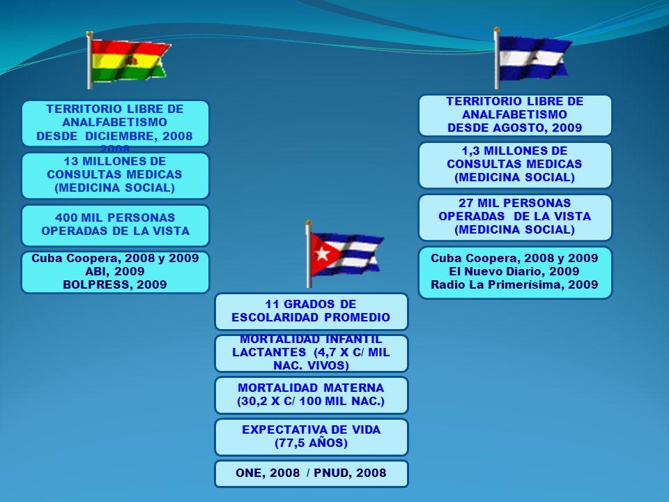 TERRITORIO LIBRE DE ANALFABETISMO DESDE DICIEMBRE, 2008 2008 13 MILLONES DE CONSULTAS MEDICAS (MEDICINA SOCIAL) 400 MIL PERSONAS OPERADAS DE LA VISTA TERRITORIO LIBRE DE ANALFABETISMO DESDE AGOSTO, 2009 1,3 MILLONES DE CONSULTAS MEDICAS (MEDICINA SOCIAL) 27 MIL PERSONAS OPERADAS DE LA VISTA (MEDICINA SOCIAL) Cuba Coopera, 2008 y 2009 El Nuevo Diario, 2009 Radio La Primerísima, 2009 Cuba Coopera, 2008 y 2009 ABI, 2009 BOLPRESS, 2009 11 GRADOS DE ESCOLARIDAD PROMEDIO MORTALIDAD INFANTIL LACTANTES (4,7 X C/ MIL NAC.