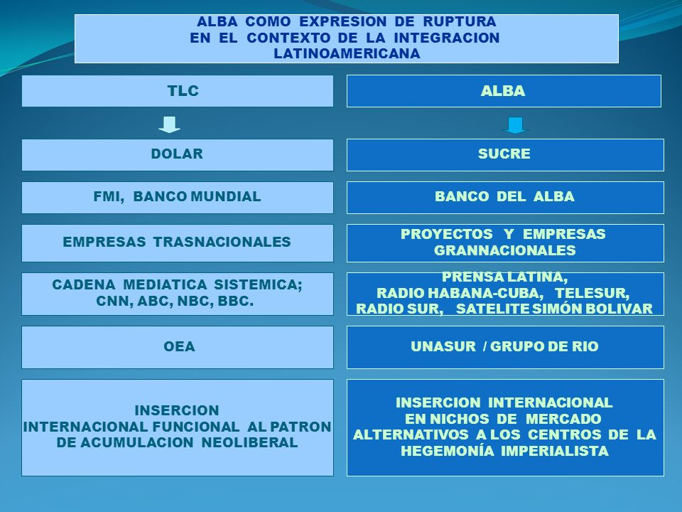 ALBA COMO EXPRESION DE RUPTURA EN EL CONTEXTO DE LA INTEGRACION LATINOAMERICANA ALBA TLC SUCRE BANCO DEL ALBA PROYECTOS Y EMPRESAS GRANNACIONALES EMPRESAS TRASNACIONALES DOLAR FMI, BANCO MUNDIAL PRENSA LATINA, RADIO HABANA-CUBA, TELESUR, RADIO SUR, SATELITE SIMÓN BOLIVAR CADENA MEDIATICA SISTEMICA; CNN, ABC, NBC, BBC.