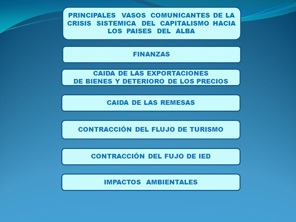 PRINCIPALES VASOS COMUNICANTES DE LA CRISIS SISTEMICA DEL CAPITALISMO HACIA LOS PAISES DEL ALBA FINANZAS CAIDA DE LAS EXPORTACIONES DE BIENES Y DETERIORO DE LOS PRECIOS CAIDA DE LAS REMESAS CONTRACCIÓN DEL FLUJO DE TURISMO CONTRACCIÓN DEL FUJO DE IED IMPACTOS AMBIENTALES