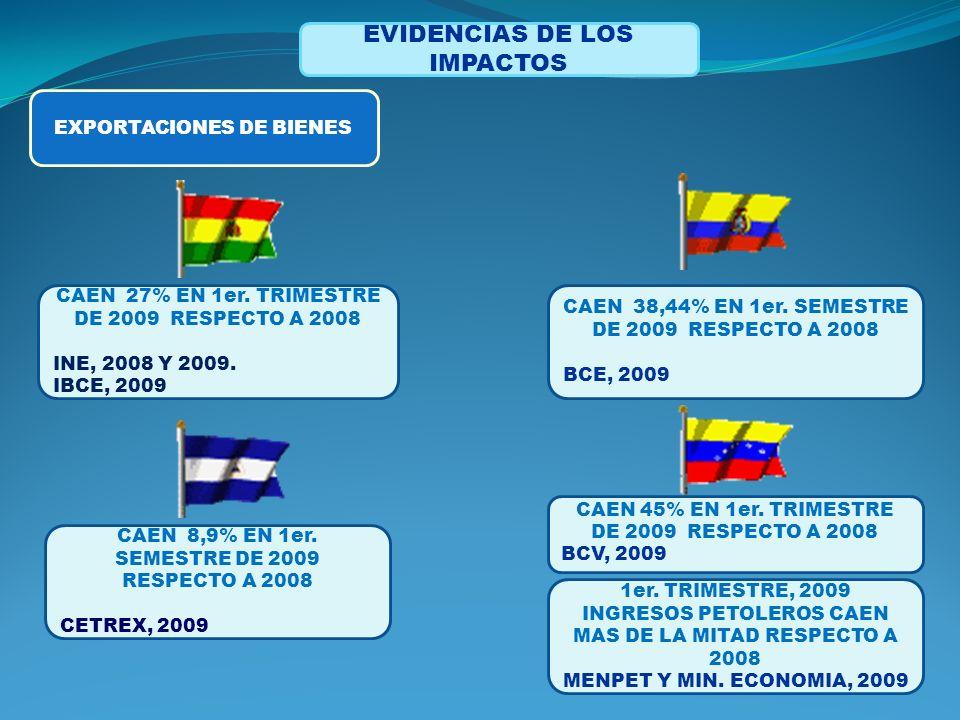 EVIDENCIAS DE LOS IMPACTOS EXPORTACIONES DE BIENES 1er.
