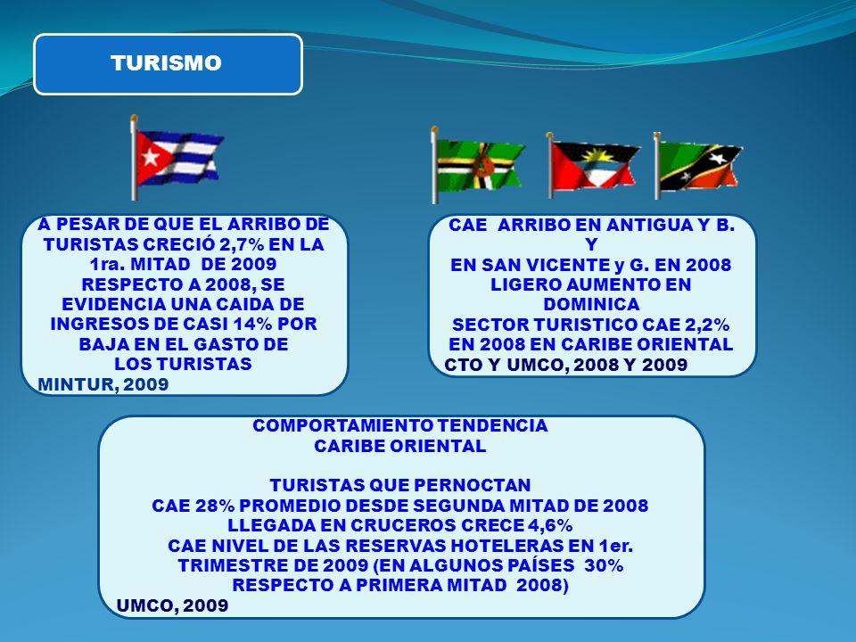 TURISMO A PESAR DE QUE EL ARRIBO DE TURISTAS CRECIÓ 2,7% EN LA 1ra.