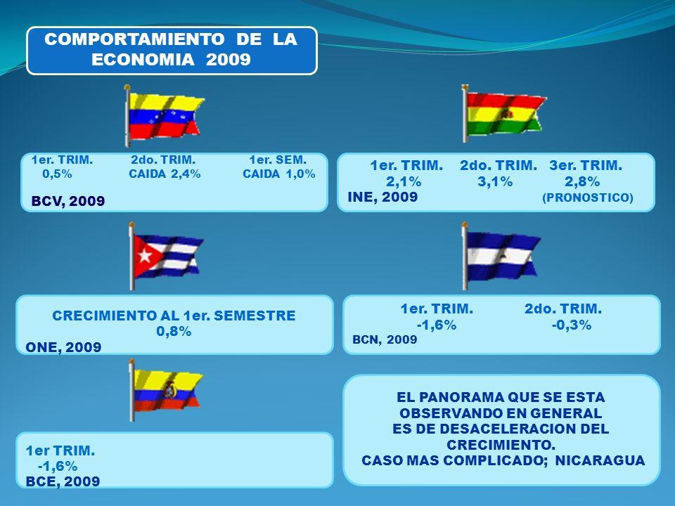 COMPORTAMIENTO DE LA ECONOMIA 2009 1er.TRIM. 2do.