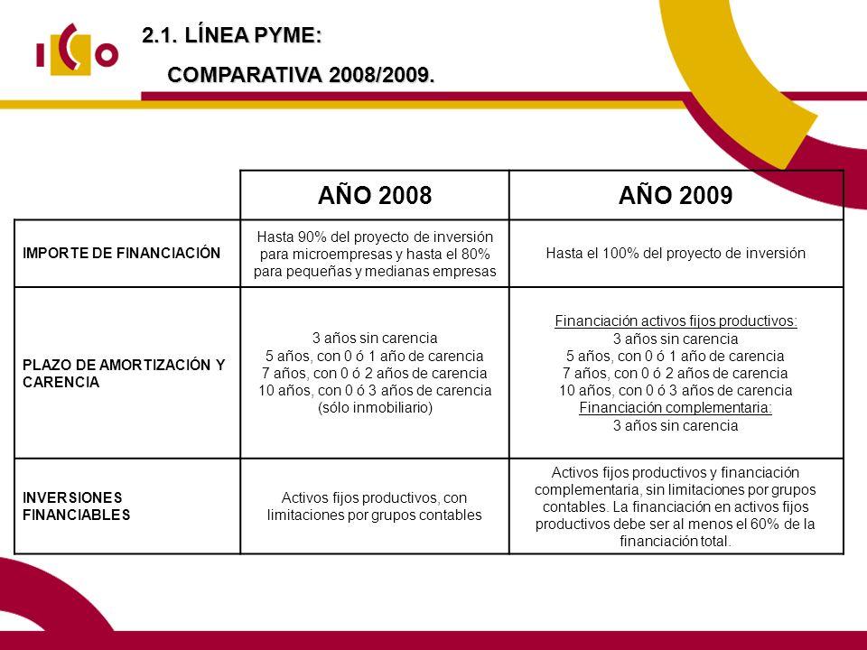 2.1. LÍNEA PYME: COMPARATIVA 2008/2009. AÑO 2008AÑO 2009 IMPORTE DE FINANCIACIÓN Hasta 90% del proyecto de inversión para microempresas y hasta el 80%