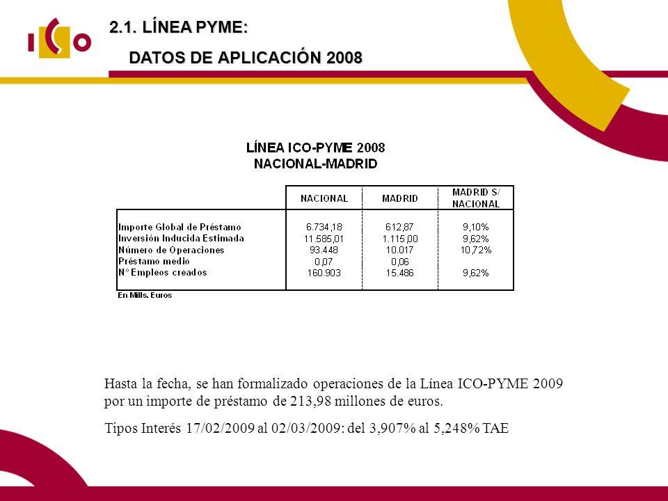 2.1. LÍNEA PYME: DATOS DE APLICACIÓN 2008 Hasta la fecha, se han formalizado operaciones de la Línea ICO-PYME 2009 por un importe de préstamo de 213,9
