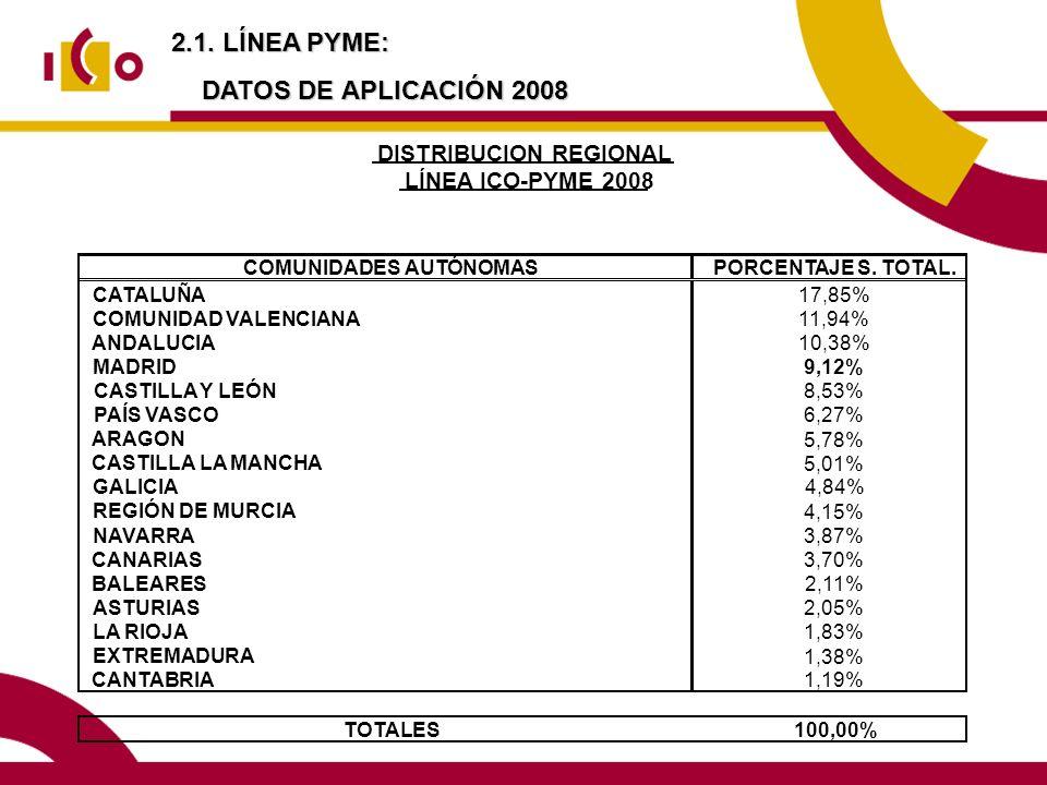 2.1. LÍNEA PYME: DATOS DE APLICACIÓN 2008 COMUNIDADES AUTÓNOMASPORCENTAJE S. TOTAL. CATALUÑA 17,85% COMUNIDAD VALENCIANA 11,94% ANDALUCIA 10,38% MADRI