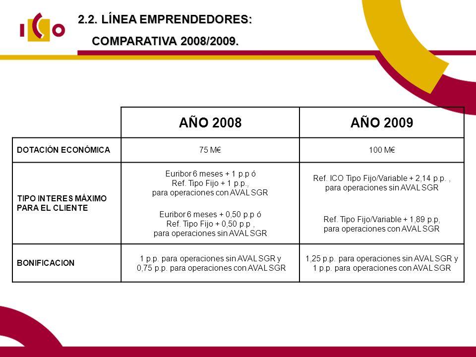 2.2. LÍNEA EMPRENDEDORES: COMPARATIVA 2008/2009. AÑO 2008AÑO 2009 DOTACIÓN ECONÓMICA75 M100 M TIPO INTERES MÁXIMO PARA EL CLIENTE Euribor 6 meses + 1