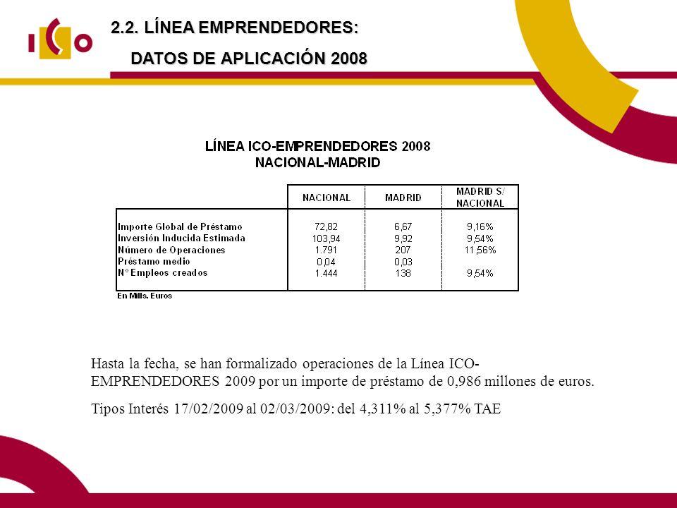 2.2. LÍNEA EMPRENDEDORES: DATOS DE APLICACIÓN 2008 Hasta la fecha, se han formalizado operaciones de la Línea ICO- EMPRENDEDORES 2009 por un importe d