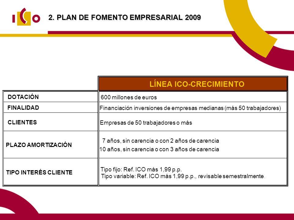 2. PLAN DE FOMENTO EMPRESARIAL 2009 LÍNEA ICO-CRECIMIENTO DOTACIÓN 600 millones de euros FINALIDAD Financiación inversiones de empresas medianas (más