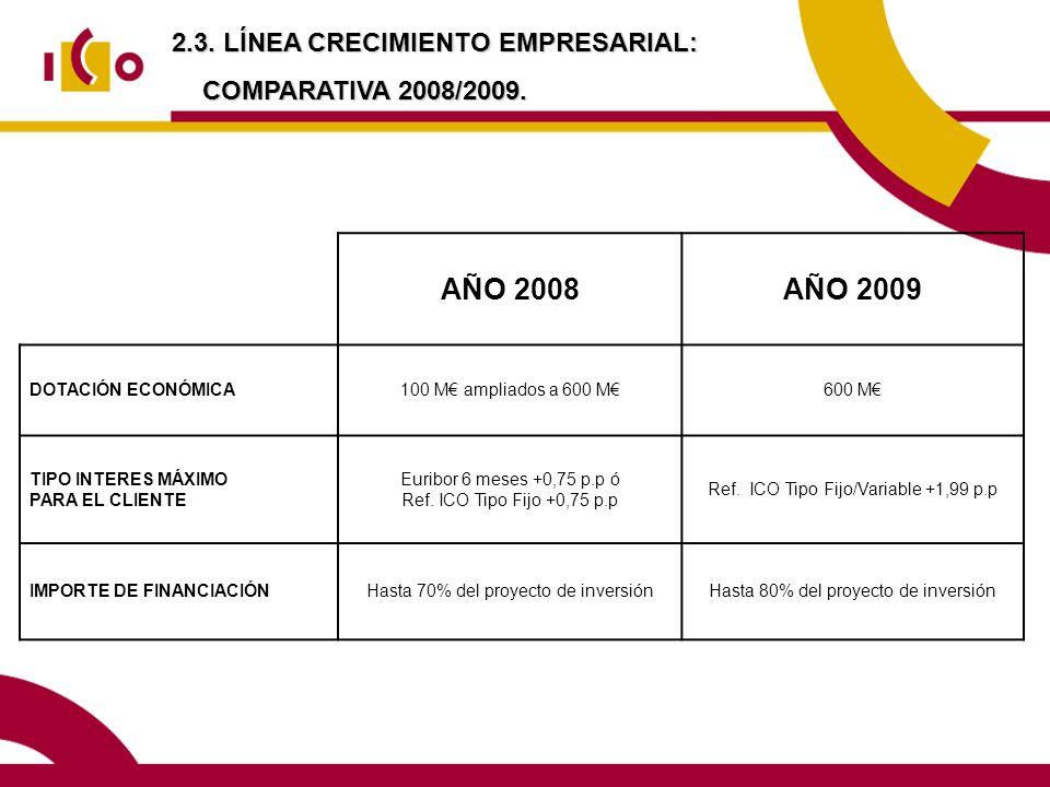 2.3. LÍNEA CRECIMIENTO EMPRESARIAL: COMPARATIVA 2008/2009. AÑO 2008AÑO 2009 DOTACIÓN ECONÓMICA100 M ampliados a 600 M600 M TIPO INTERES MÁXIMO PARA EL