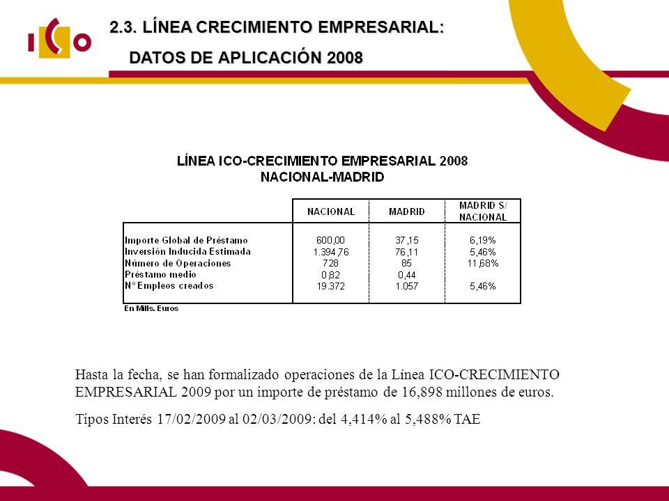 2.3. LÍNEA CRECIMIENTO EMPRESARIAL: DATOS DE APLICACIÓN 2008 Hasta la fecha, se han formalizado operaciones de la Línea ICO-CRECIMIENTO EMPRESARIAL 20