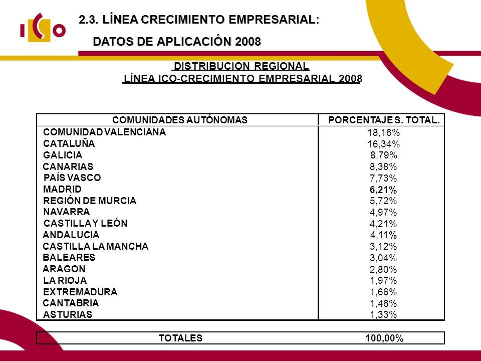 2.3. LÍNEA CRECIMIENTO EMPRESARIAL: DATOS DE APLICACIÓN 2008 COMUNIDADES AUTÓNOMASPORCENTAJE S. TOTAL. COMUNIDAD VALENCIANA 18,16% CATALUÑA 16,34% GAL