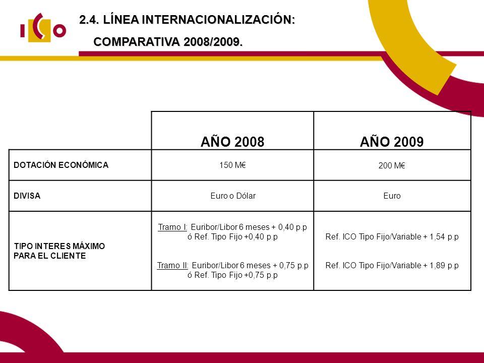 2.4. LÍNEA INTERNACIONALIZACIÓN: COMPARATIVA 2008/2009. AÑO 2008AÑO 2009 DOTACIÓN ECONÓMICA150 M200 M DIVISAEuro o DólarEuro TIPO INTERES MÁXIMO PARA