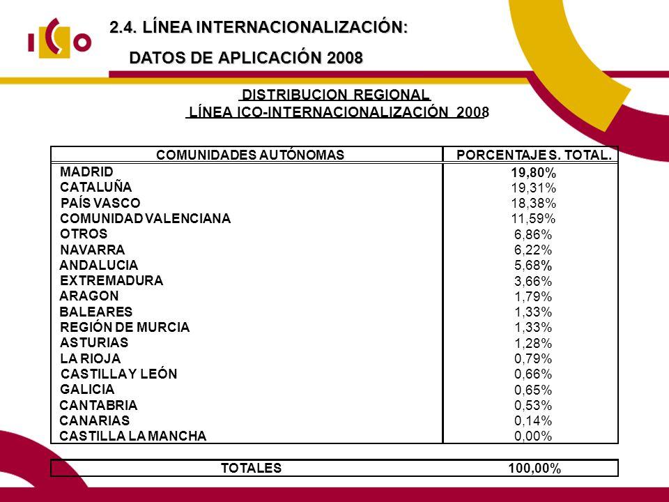 2.4. LÍNEA INTERNACIONALIZACIÓN: DATOS DE APLICACIÓN 2008 COMUNIDADES AUTÓNOMASPORCENTAJE S. TOTAL. MADRID 19,80% CATALUÑA 19,31% PAÍS VASCO 18,38% CO