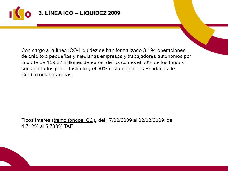Con cargo a la línea ICO-Liquidez se han formalizado 3.194 operaciones de crédito a pequeñas y medianas empresas y trabajadores autónomos por importe de 159,37 millones de euros, de los cuales el 50% de los fondos son aportados por el Instituto y el 50% restante por las Entidades de Crédito colaboradoras.
