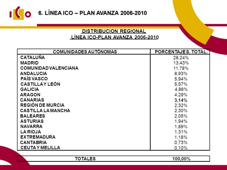 COMUNIDADES AUTÓNOMASPORCENTAJE S. TOTAL. CATALUÑA 28,24% MADRID 13,43% COMUNIDAD VALENCIANA 11,78% ANDALUCIA 8,93% PAÍS VASCO 5,94% CASTILLA Y LEÓN 5