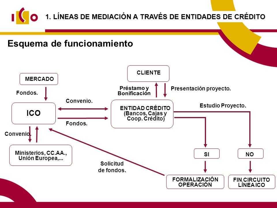 Esquema de funcionamiento CLIENTE Préstamo y Bonificación ENTIDAD CRÉDITO (Bancos, Cajas y Coop.