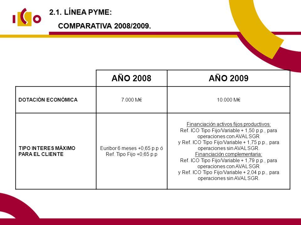 2.1. LÍNEA PYME: COMPARATIVA 2008/2009. AÑO 2008AÑO 2009 DOTACIÓN ECONÓMICA7.000 M10.000 M TIPO INTERES MÁXIMO PARA EL CLIENTE Euribor 6 meses +0,65 p