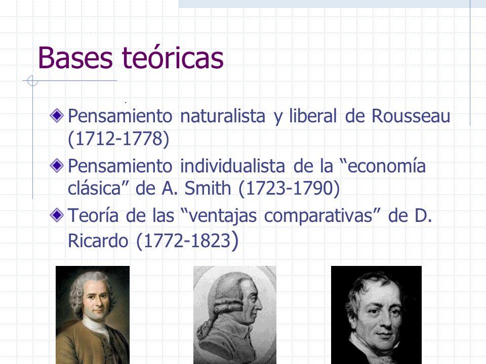 Bases teóricas Pensamiento naturalista y liberal de Rousseau (1712-1778) Pensamiento individualista de la economía clásica de A. Smith (1723-1790) Teo