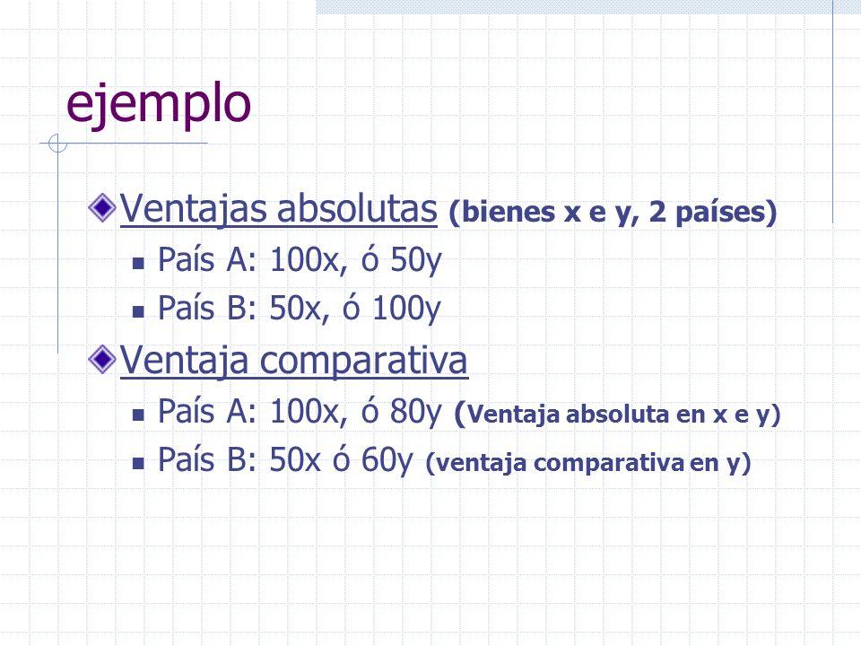 ejemplo Ventajas absolutas (bienes x e y, 2 países) País A: 100x, ó 50y País B: 50x, ó 100y Ventaja comparativa País A: 100x, ó 80y ( Ventaja absoluta