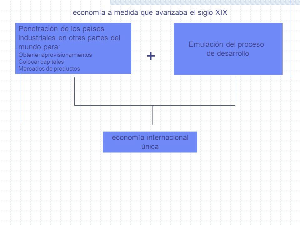 Penetración de los países industriales en otras partes del mundo para: Obtener aprovisionamientos Colocar capitales Mercados de productos + Emulación