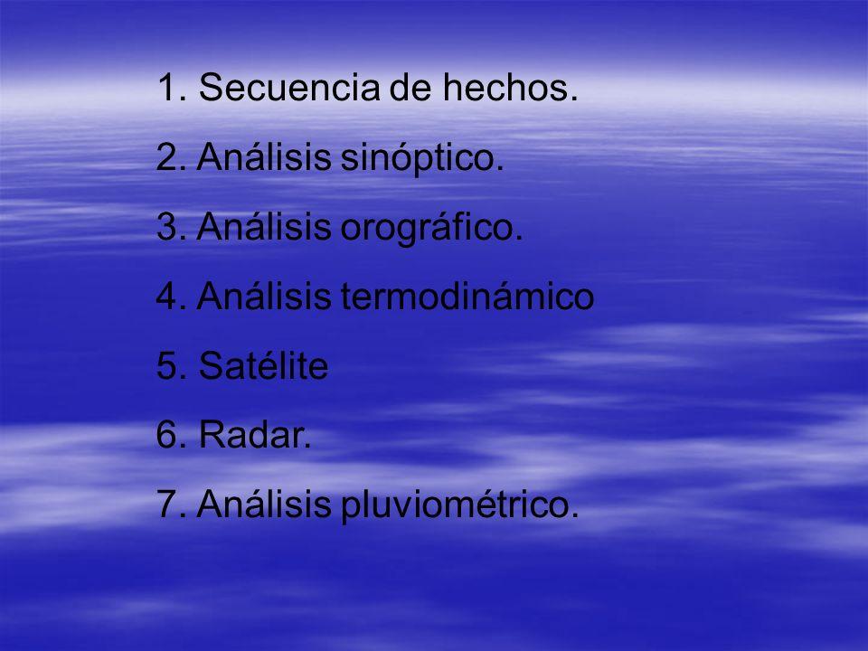 1. Secuencia de hechos. 2. Análisis sinóptico. 3. Análisis orográfico. 4. Análisis termodinámico 5. Satélite 6. Radar. 7. Análisis pluviométrico.