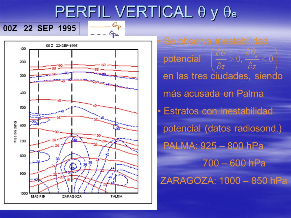 PERFIL VERTICAL y e 00Z 22 SEP 1995 Se observa inestabilidad potencial en las tres ciudades, siendo más acusada en Palma Estratos con inestabilidad po